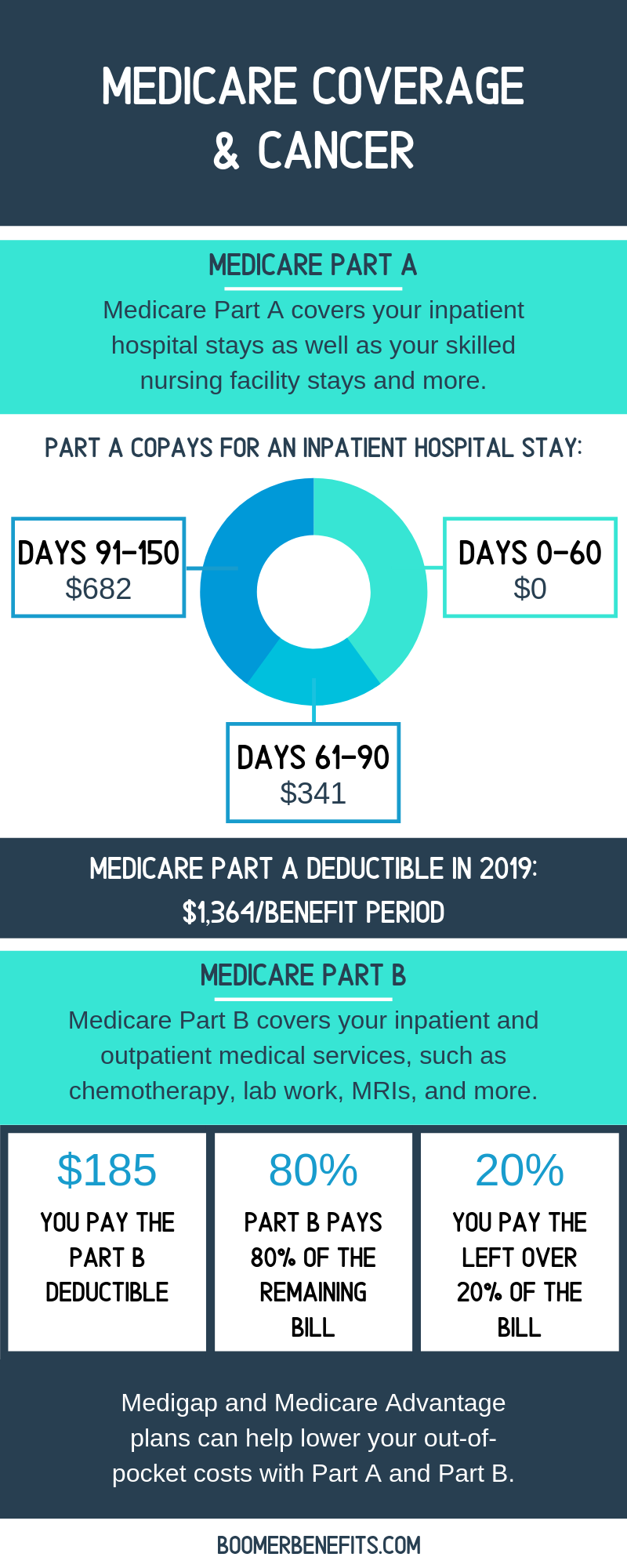 Medicare Coverage and Cancer – What you Need to Know - Onco'Zine